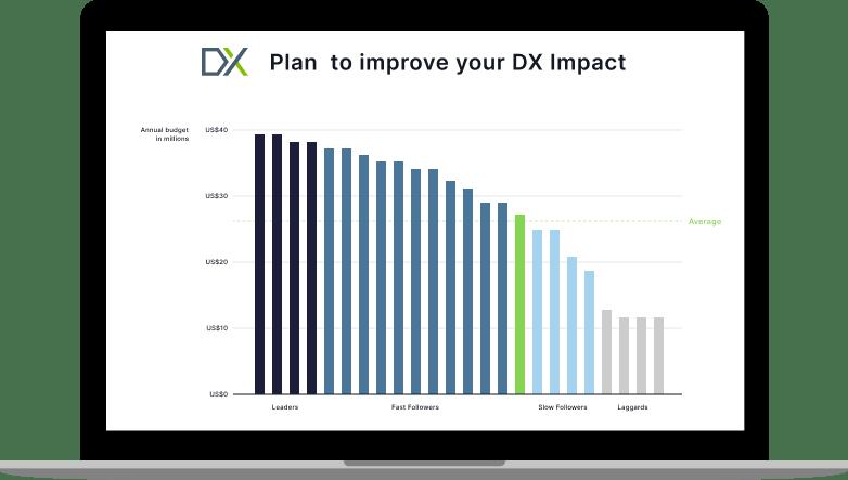DX Plan