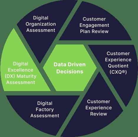 Data Driven Solutions - Maturity Assessment