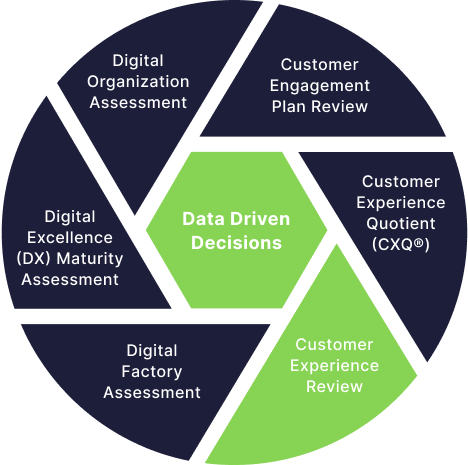 Data Driven Decisions - Customer Experience Review