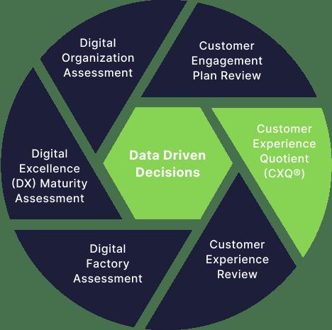 CXQ - Data Driven Decisions