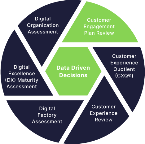Data Driven Decisions - Customer Engagement Plan Review