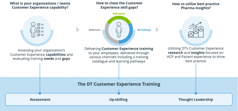 Customer Experience Thought Leadership